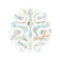 Word cloud in the shape of a brain